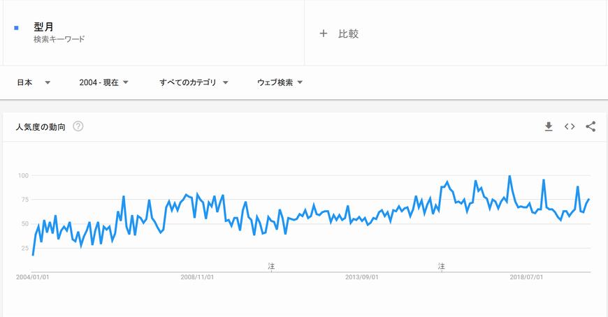 trend-kata.png